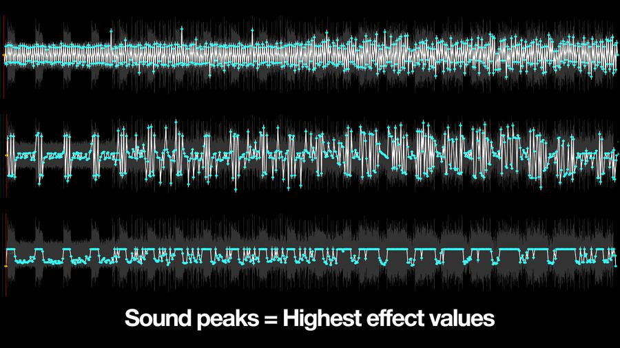 "How sound peaks influence the effect intensity value in the ""Edit the beat"" tool"